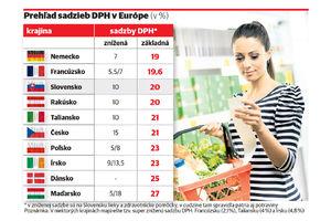 Dph eu potraviny graf nestandard1